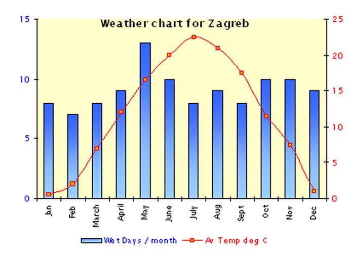 MVG chart